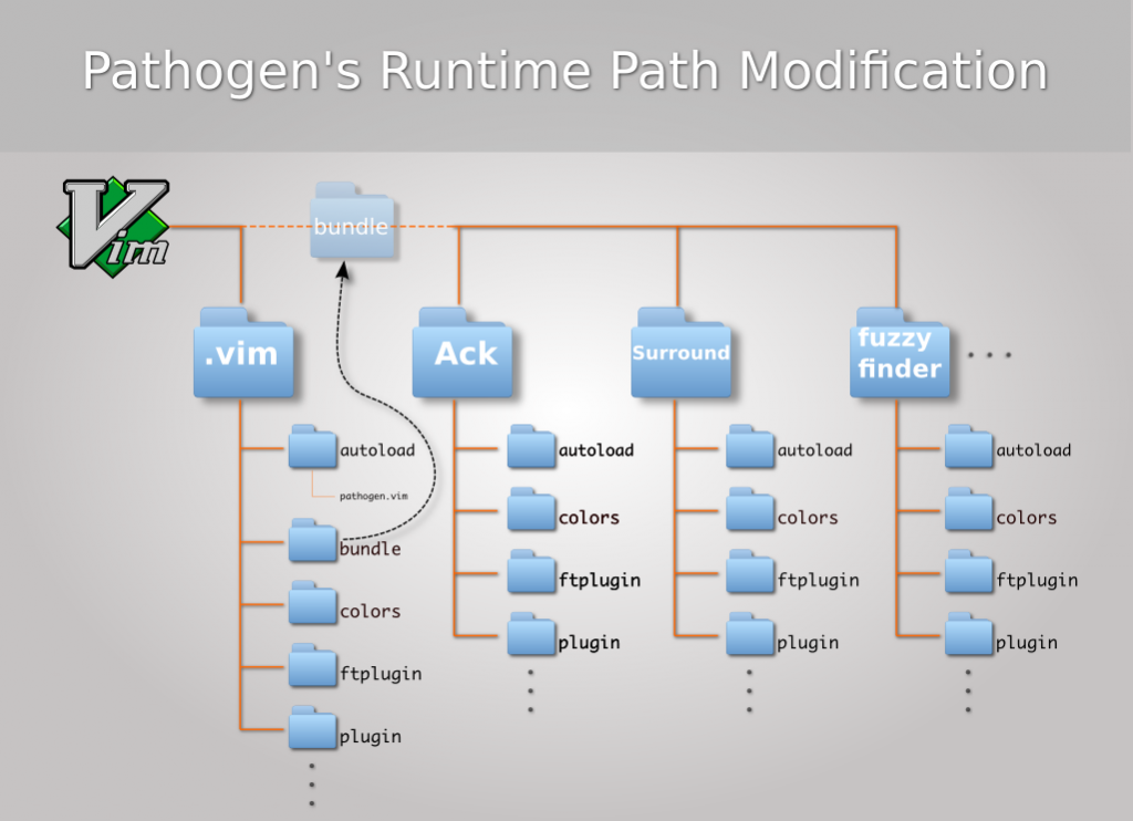 Pathogen Runtime Path Modification